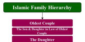 islamic family hierarchy