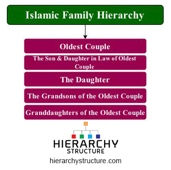 islamic family hierarchy