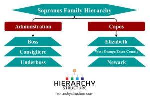 sopranos family hierarchy