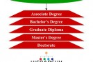 Tertiary Education Hierarchy