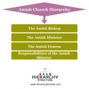 Amish Church Hierarchy