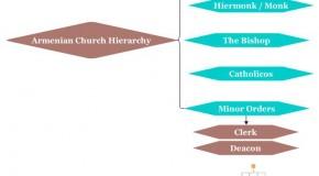Armenian Church Hierarchy