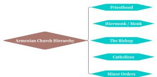 Armenian Church Hierarchy