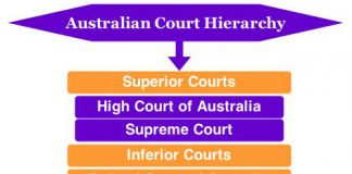 Australian court hierarchy