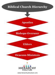 Biblical Church Hierarchy