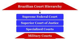 Brazilian court hierarchy
