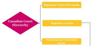 Canadian Court Hierarchy