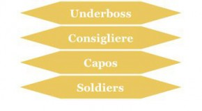 Corleone Family Hierarchy