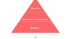 Early Christian Church Hierarchy