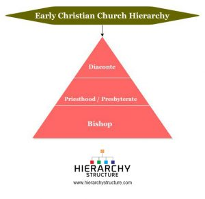 Early Christian Church Hierarchy