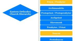 Eastern Orthodox Church Hierarchy