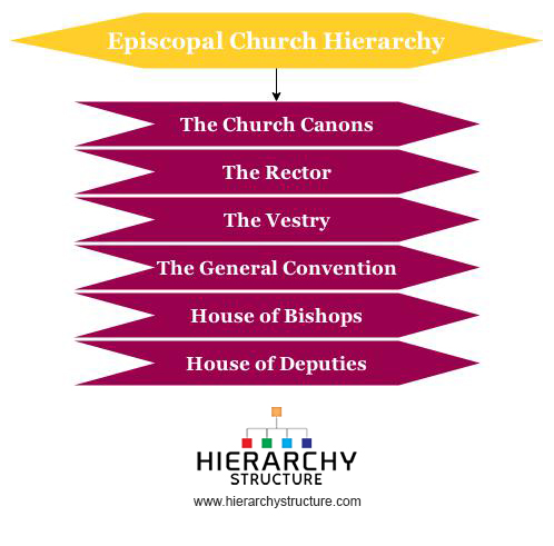 Episcopal Church Hierarchy