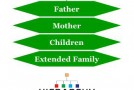 Filipino Family Hierarchy