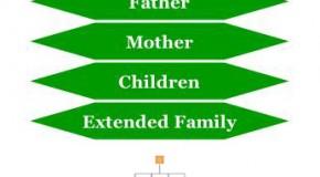 Filipino Family Hierarchy