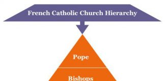 French Catholic Church Hierarchy