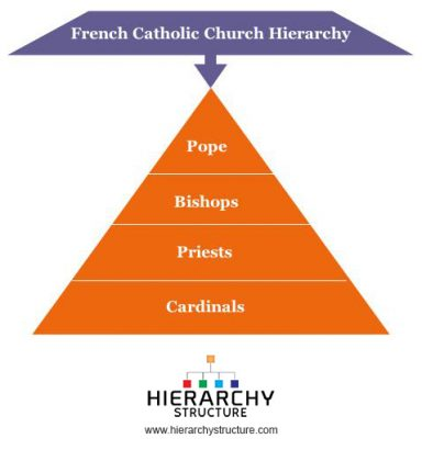 a look at the hierarchical structure of the catholic church The institutional and charismatic aspects are quasi the catholic church that are hierarchical structure of the church can be modeled.