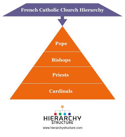 French Catholic Church Hierarchy