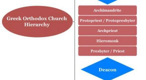 Greek Orthodox Church Hierarchy