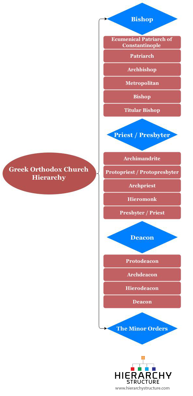Greek Orthodox Church Hierarchy