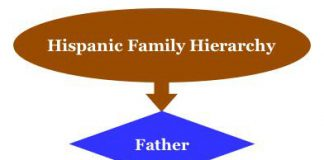 Hispanic family hierarchy