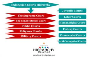 Indonesian courts hierarchy