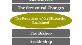 Irish Church Hierarchy