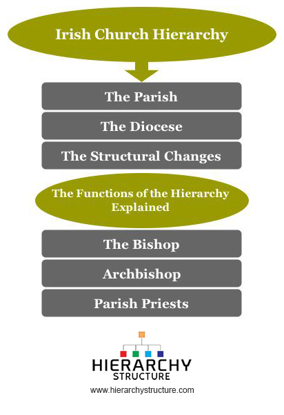 Irish Church Hierarchy