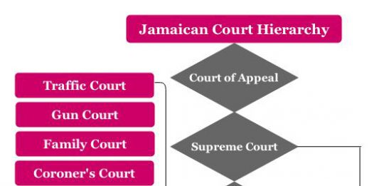 malaysian hierarchy court The supreme court of bangladesh or bangladesh supreme court: this is the highest court of the criminal courts under general hierarchy basically, there are two types of criminal courts and some.