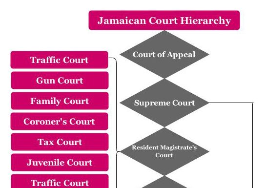 hireachy of court in nigeria Subsequent private colleges adopted this form of governance, which the us supreme court deemed constitutional in its dartmouth college decision of 1819.