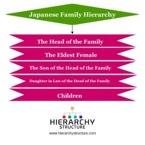 Japanese Family hierarchy