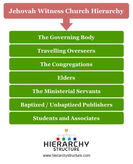 Jehovah Witness Church Hierarchy