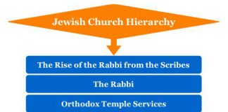 Jewish Church Hierarchy