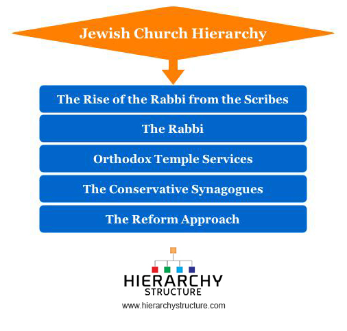 Jewish Church Hierarchy