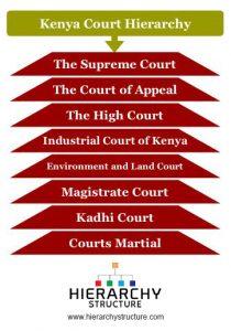 Kenya Court Hierarchy