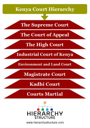 Kenya Court Hierarchy