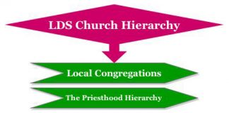 LDS Church Hierarchy