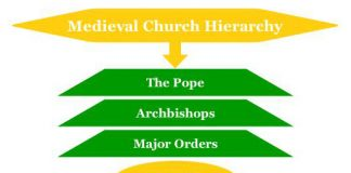 Medieval Church Hierarchy