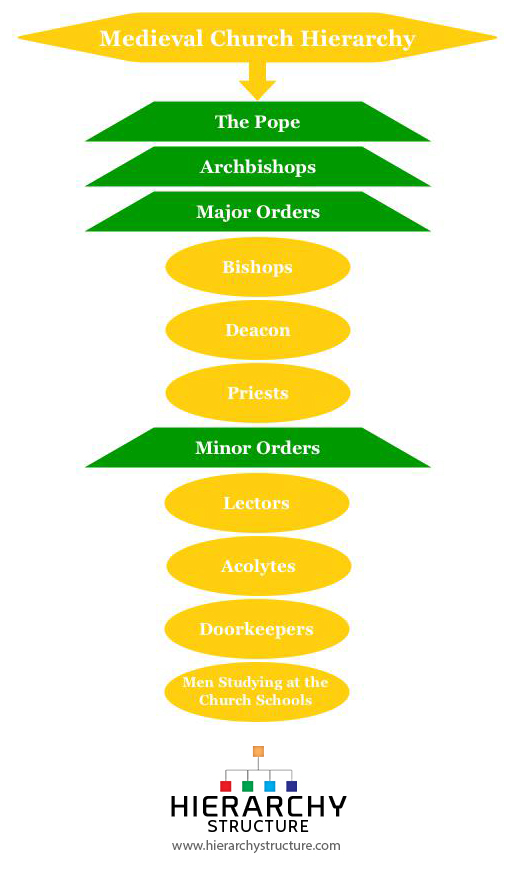 Medieval Church Hierarchy