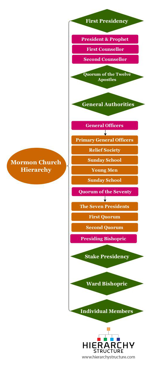 Mormon Church Hierarchy