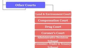 NSW Court Hierarchy