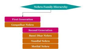Nehru Family hierarchy