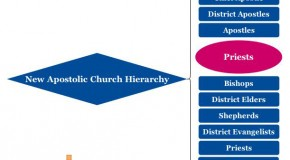 New Apostolic Church Hierarchy