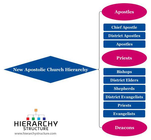 New Apostolic Church hierarchy