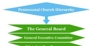 Pentecostal Church Hierarchy