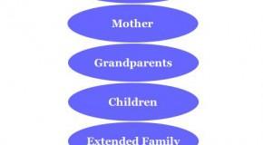 Polish Family Hierarchy