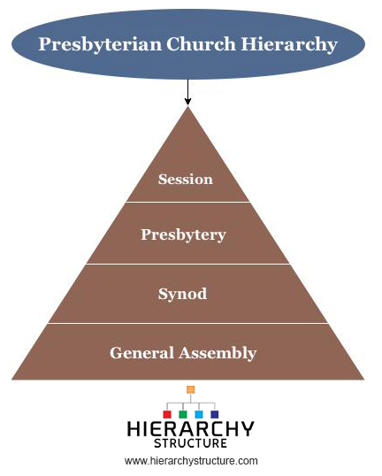 Presbyterian Church Hierarchy
