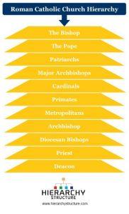 Roman Catholic Church Hierarchy