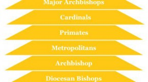 Roman Catholic Church Hierarchy