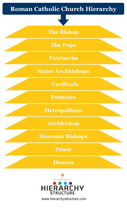 Roman-Catholic-Church-Hierarchy.jpg