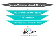 Russian Orthodox Church Hierarchy